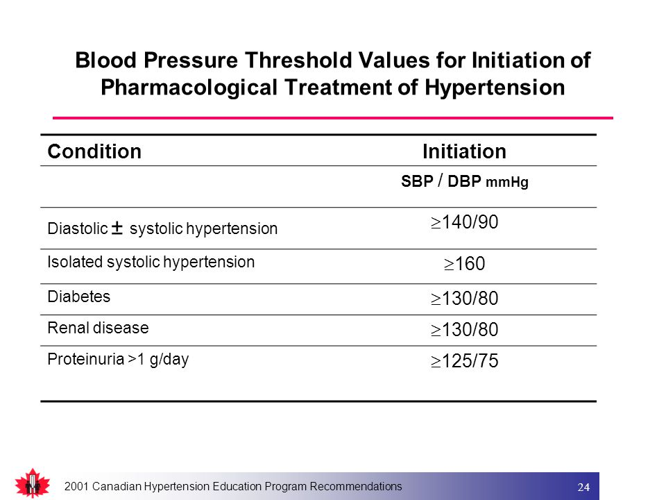 2001 Canadian Hypertension Education Program Recommendations 24 Blood Pressure Threshold Values for Initiation of Pharmacological Treatment of Hyperte