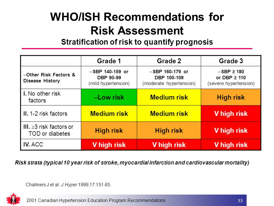 2001 Canadian Hypertension Education Program Recommendations 33 WHO/ISH Recommendations for Risk Assessment Stratification of risk to quantify prognosis Grade 1Grade 2Grade 3 –Other Risk Factors & Disease History –SBP 140-159 or DBP 90-99 (mild hypertension) –SBP 160-179 or DBP 100-109 (moderate hypertension) –SBP ≥ 180 or DBP ≥ 110 (severe hypertension) I.