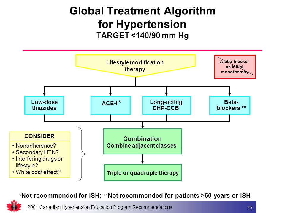 2001 Canadian Hypertension Education Program Recommendations 55 ACE-I * Beta- blockers ** Low-dose thiazides Combination Combine adjacent classes Lifestyle modification therapy Long-acting DHP-CCB Alpha-blocker as initial monotherapy *Not recommended for ISH; ** Not recommended for patients >60 years or ISH Triple or quadruple therapy Global Treatment Algorithm for Hypertension TARGET <140/90 mm Hg CONSIDER Nonadherence.