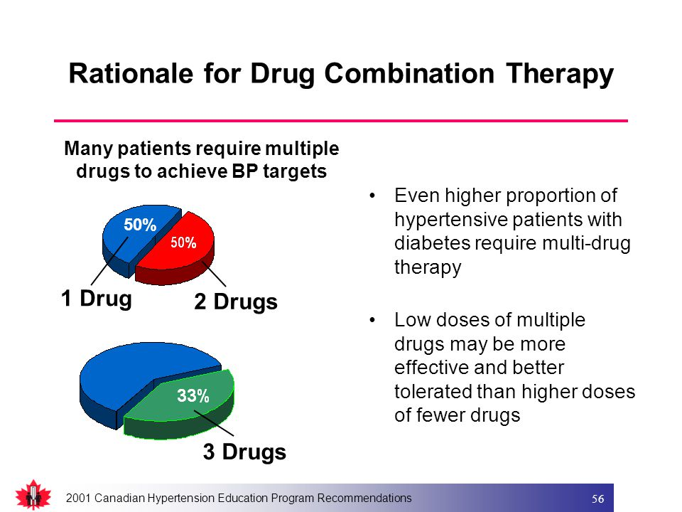 2001 Canadian Hypertension Education Program Recommendations 56 Rationale for Drug Combination Therapy Even higher proportion of hypertensive patients with diabetes require multi-drug therapy Low doses of multiple drugs may be more effective and better tolerated than higher doses of fewer drugs Many patients require multiple drugs to achieve BP targets 3 Drugs 2 Drugs 1 Drug 50%