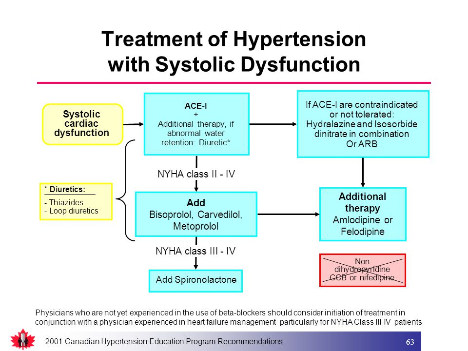 2001 Canadian Hypertension Education Program Recommendations 63 Physicians who are not yet experienced in the use of beta-blockers should consider initiation of treatment in conjunction with a physician experienced in heart failure management- particularly for NYHA Class III-IV patients * Diuretics: - Thiazides - Loop diuretics Systolic cardiac dysfunction ACE-I + Additional therapy, if abnormal water retention: Diuretic* If ACE-I are contraindicated or not tolerated: Hydralazine and Isosorbide dinitrate in combination Or ARB Add Bisoprolol, Carvedilol, Metoprolol Additional therapy Amlodipine or Felodipine NYHA class II - IV Non dihydropyridine CCB or nifedipine Add Spironolactone Treatment of Hypertension with Systolic Dysfunction NYHA class III - IV