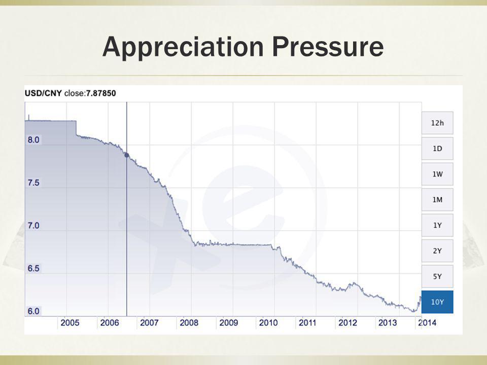 Appreciation Pressure