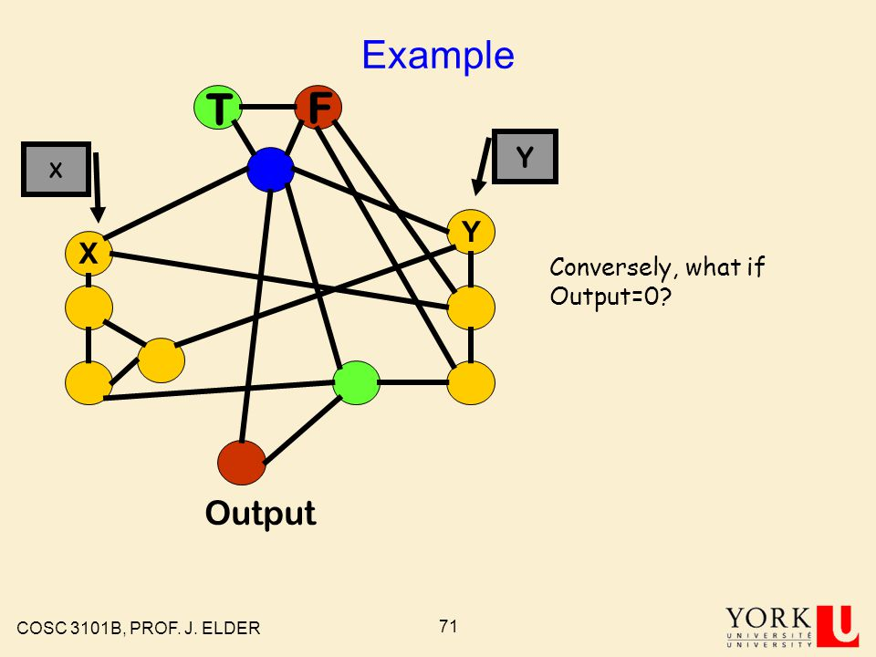COSC 3101B, PROF. J. ELDER 70 Example T F X Y Output Conversely, what if Output=0 X Y