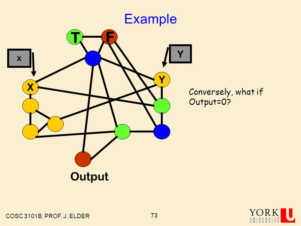 COSC 3101B, PROF. J. ELDER 72 Example T F X Y Output Conversely, what if Output=0 X Y