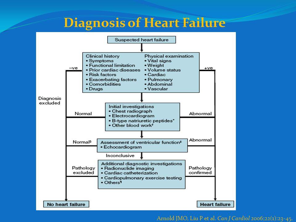 Arnold JMO, Liu P et al. Can J Cardiol 2006;22(1):23-45. Diagnosis of Heart Failure
