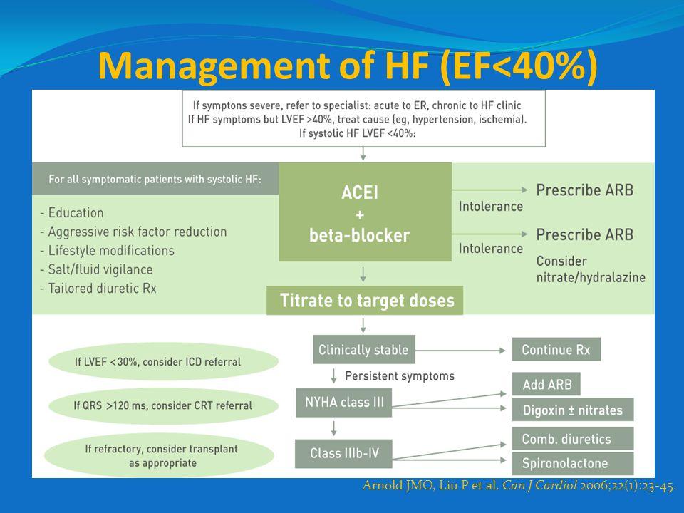 Management of HF (EF<40%) Arnold JMO, Liu P et al. Can J Cardiol 2006;22(1):23-45.