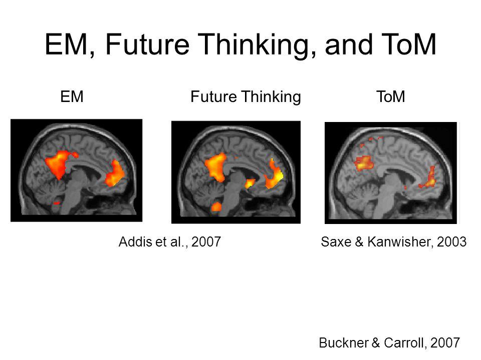 EM, Future Thinking, and ToM EM Future Thinking ToM Addis et al., 2007 Saxe & Kanwisher, 2003 Buckner & Carroll, 2007