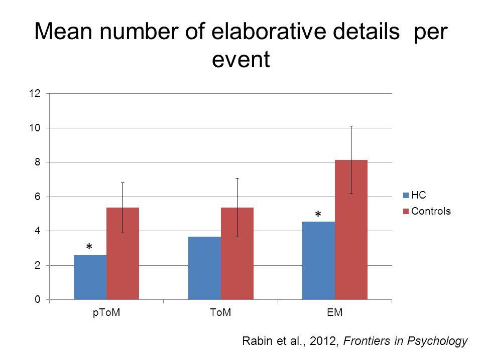Mean number of elaborative details per event * * Rabin et al., 2012, Frontiers in Psychology