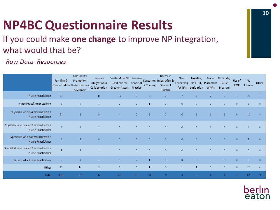 NP4BC Questionnaire Results If you could make one change to improve NP integration, what would that be.