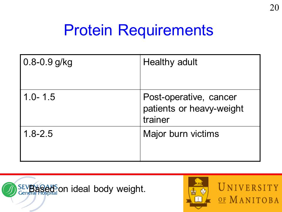 Protein Requirements 0.8-0.9 g/kgHealthy adult 1.0- 1.5Post-operative, cancer patients or heavy-weight trainer 1.8-2.5Major burn victims Based on ideal body weight.