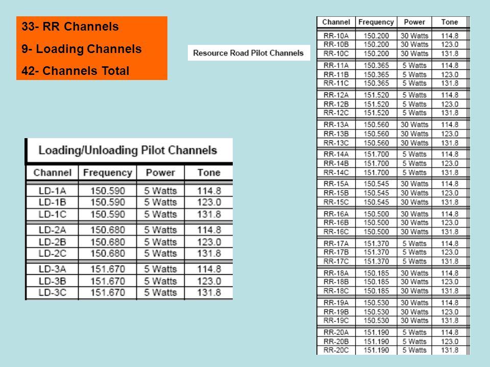 33- RR Channels 9- Loading Channels 42- Channels Total