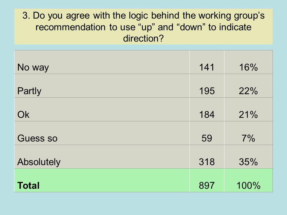 """3. Do you agree with the logic behind the working group's recommendation to use """"up"""" and """"down"""" to indicate direction? No way14116% Partly19522% Ok184"""