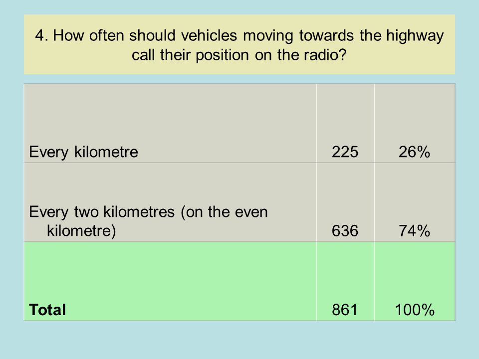 4.How often should vehicles moving towards the highway call their position on the radio.