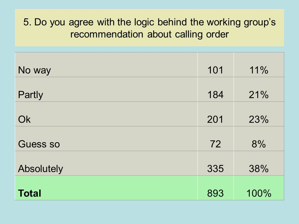 5. Do you agree with the logic behind the working group's recommendation about calling order No way10111% Partly18421% Ok20123% Guess so728% Absolutel