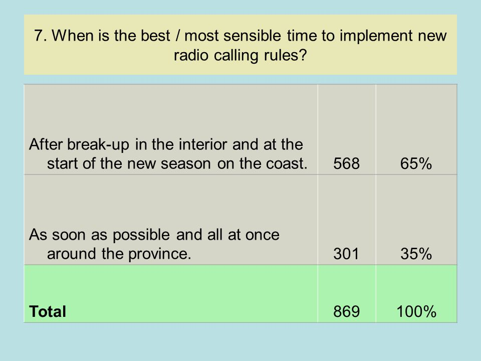 7.When is the best / most sensible time to implement new radio calling rules.