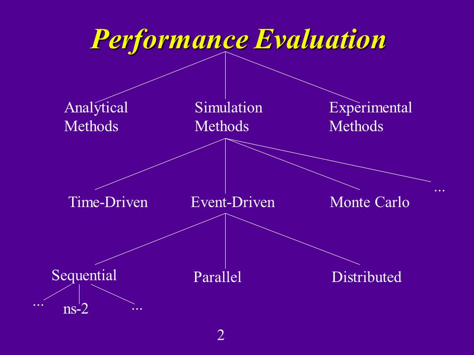 2 Performance Evaluation Analytical Methods Simulation Methods Experimental Methods Time-DrivenEvent-DrivenMonte Carlo Sequential ParallelDistributed...