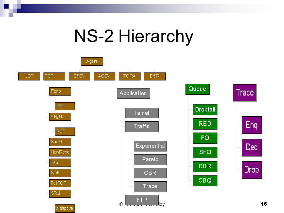 © Varaprasad Reddy16 NS-2 Hierarchy