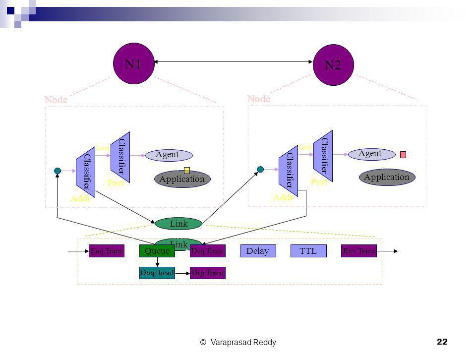 © Varaprasad Reddy22 Link Application N1 N2 Classifier Agent Node Addr Port Local Classifier Agent Node Addr Port Local Enq TraceDeq TraceRcv Trace Dr