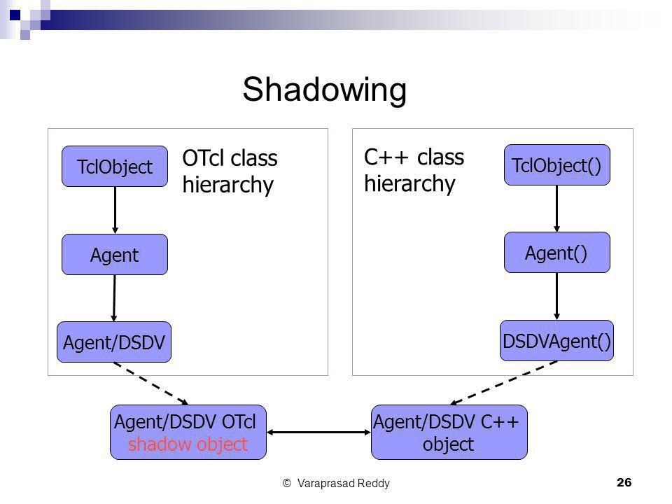 © Varaprasad Reddy26 Shadowing TclObject Agent Agent/DSDV Agent/DSDV OTcl shadow object Agent/DSDV C++ object TclObject() Agent() DSDVAgent() OTcl cla