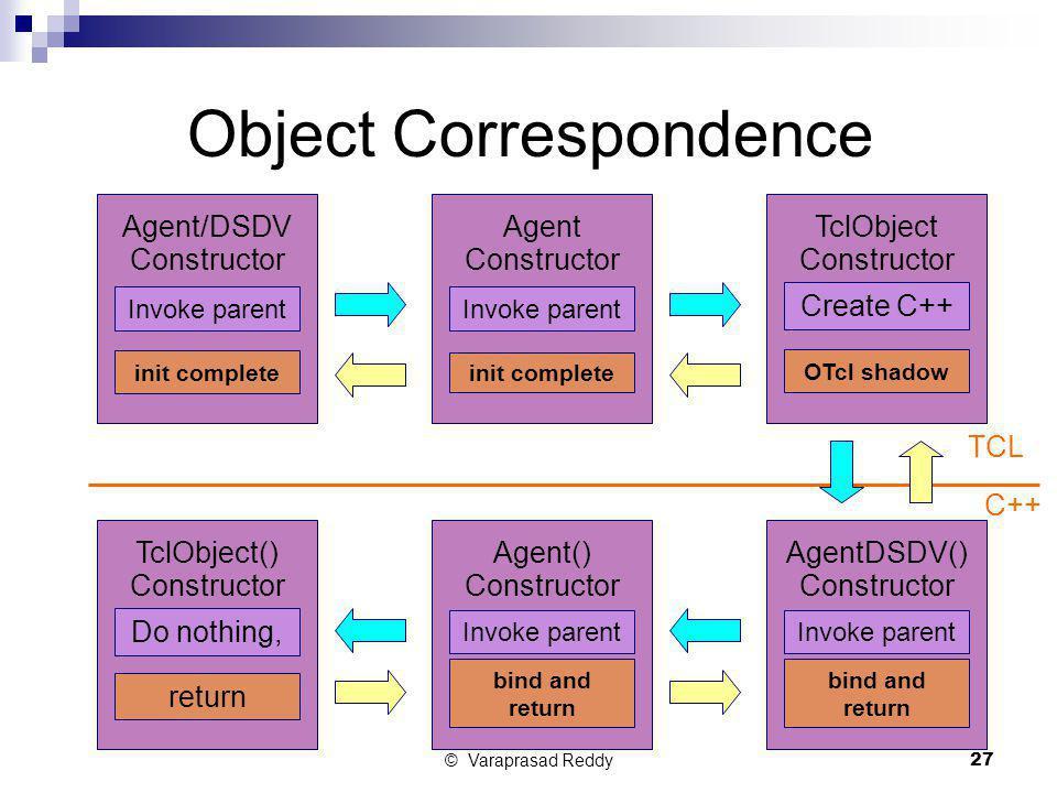 © Varaprasad Reddy27 Agent/DSDV Constructor Agent Constructor Invoke parent TclObject Constructor Invoke parent AgentDSDV() Constructor Create C++ Age