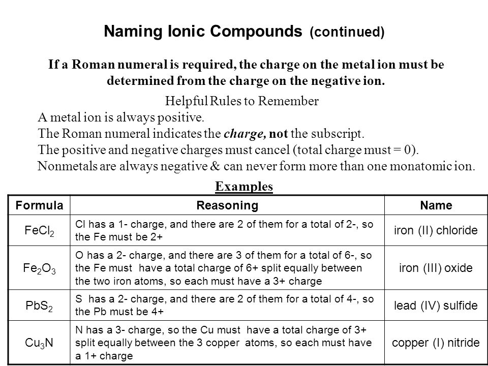 Naming Ionic Compounds (continued) If a Roman numeral is required, the charge on the metal ion must be determined from the charge on the negative ion.
