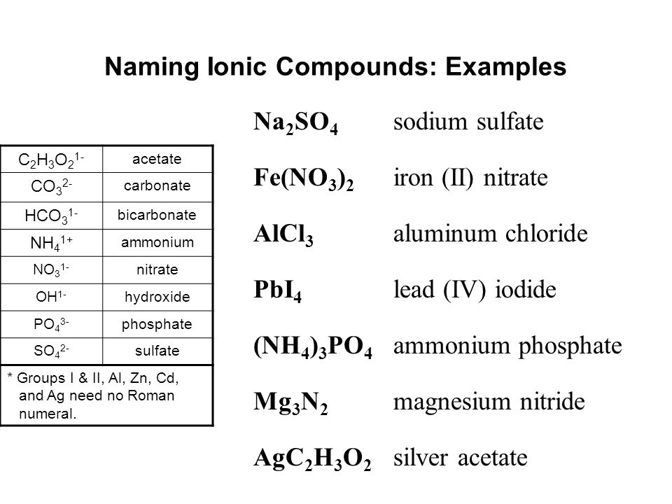 Naming Ionic Compounds: Examples Na 2 SO 4 sodium sulfate Fe(NO 3 ) 2 iron (II) nitrate AlCl 3 aluminum chloride PbI 4 lead (IV) iodide (NH 4 ) 3 PO 4