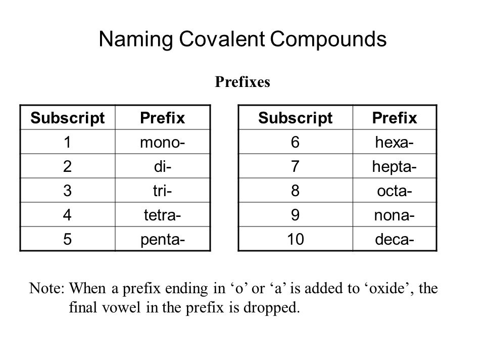 Naming Covalent Compounds Prefixes SubscriptPrefix 1mono- 2di- 3tri- 4tetra- 5penta- SubscriptPrefix 6hexa- 7hepta- 8octa- 9nona- 10deca- Note: When a