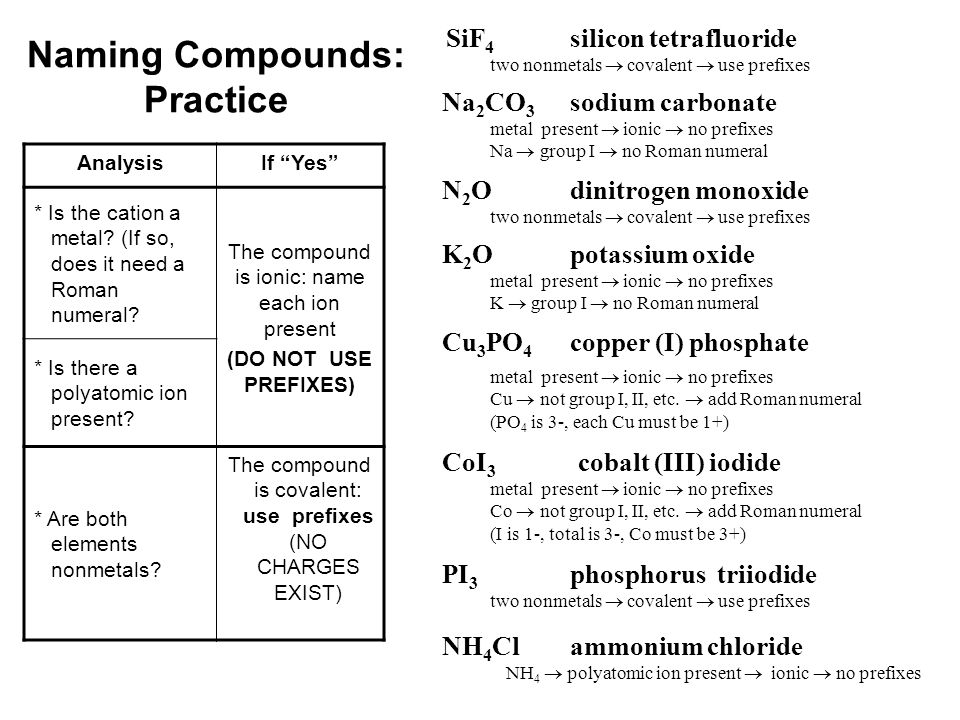 Naming Compounds: Practice SiF 4 silicon tetrafluoride Na 2 CO 3 sodium carbonate N 2 O dinitrogen monoxide K 2 O potassium oxide Cu 3 PO 4 copper (I)