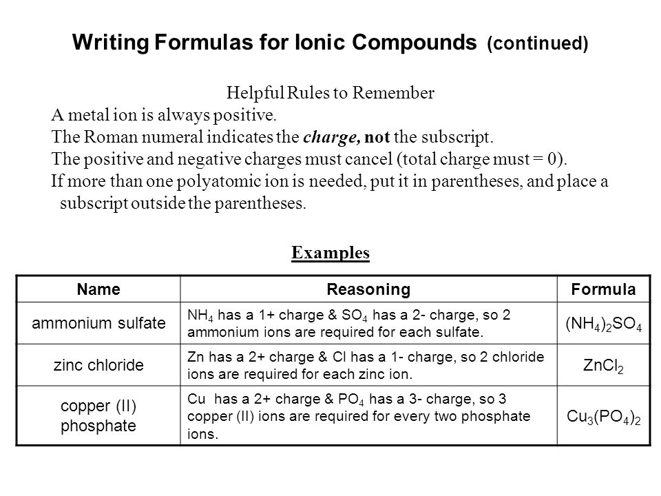Writing Formulas for Ionic Compounds (continued) Helpful Rules to Remember NameReasoningFormula ammonium sulfate NH 4 has a 1+ charge & SO 4 has a 2-