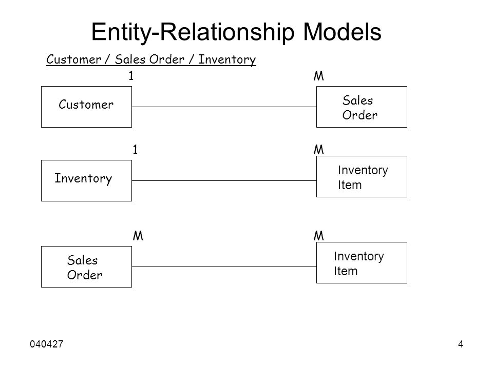 0404274 Entity-Relationship Models Customer Sales Order 1M Inventory Inventory Item 1M Sales Order Inventory Item MM Customer / Sales Order / Inventory