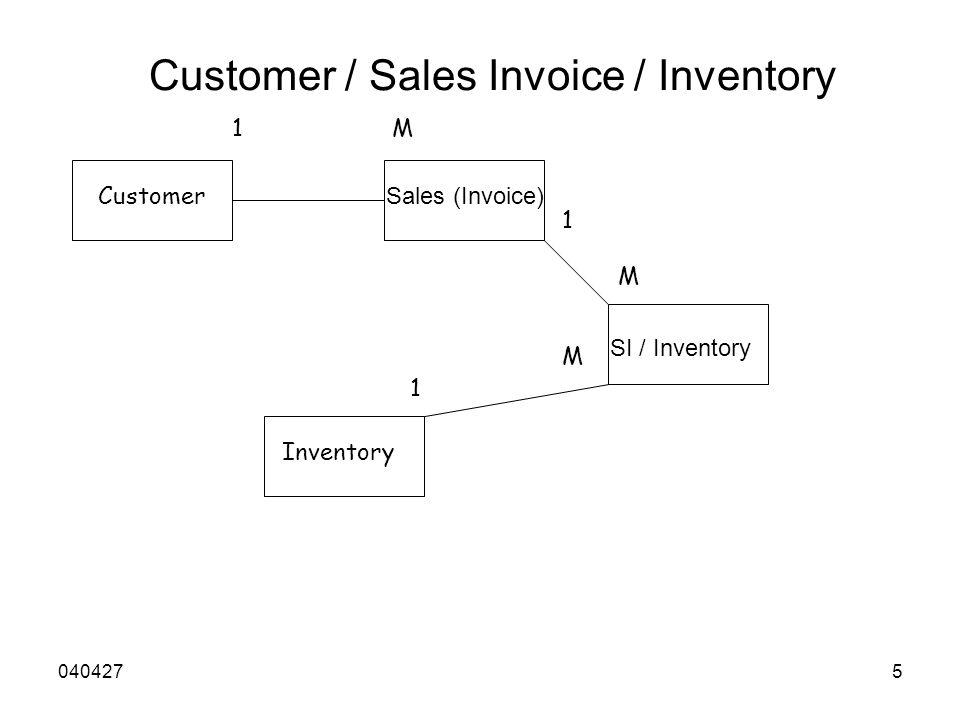 Customer / Sales Invoice / Inventory Customer Sales (Invoice) 1M SI / Inventory Inventory 1 1 M M