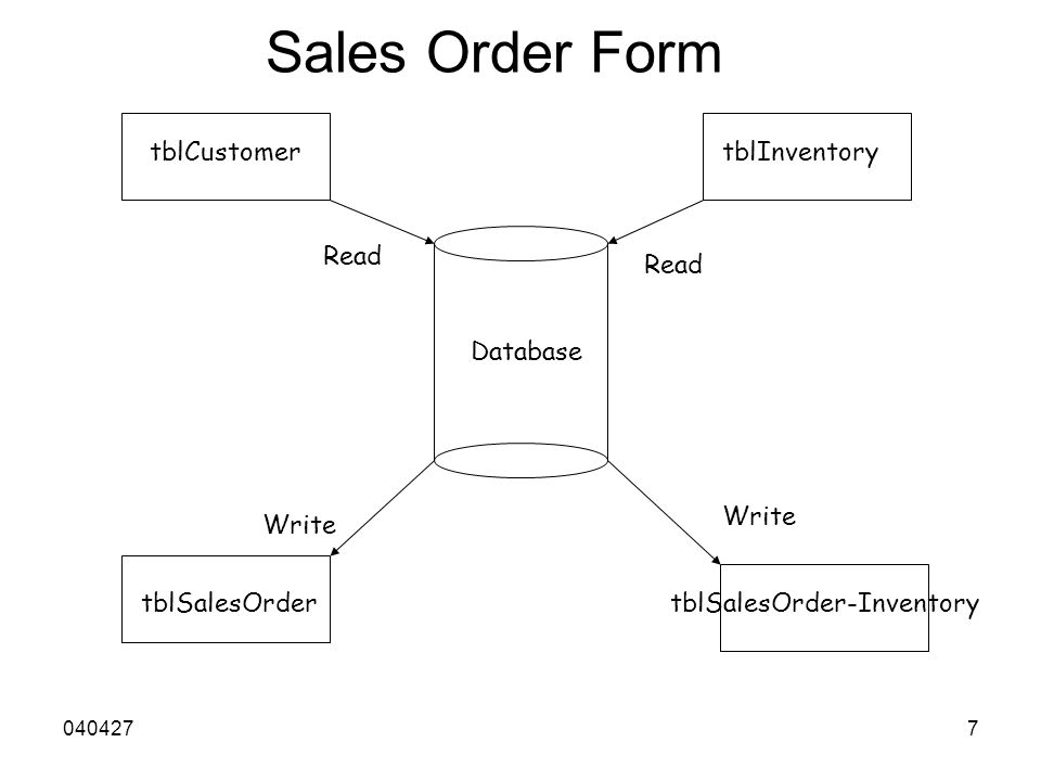 0404277 Sales Order Form Database tblCustomer Read tblInventory tblSalesOrdertblSalesOrder-Inventory Write