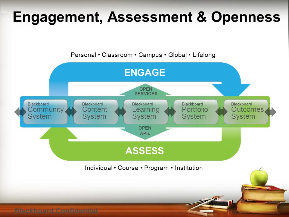 Blackboard Confidential Engagement, Assessment & Openness Personal Classroom Campus Global Lifelong Individual Course Program Institution ASSESS ENGAG