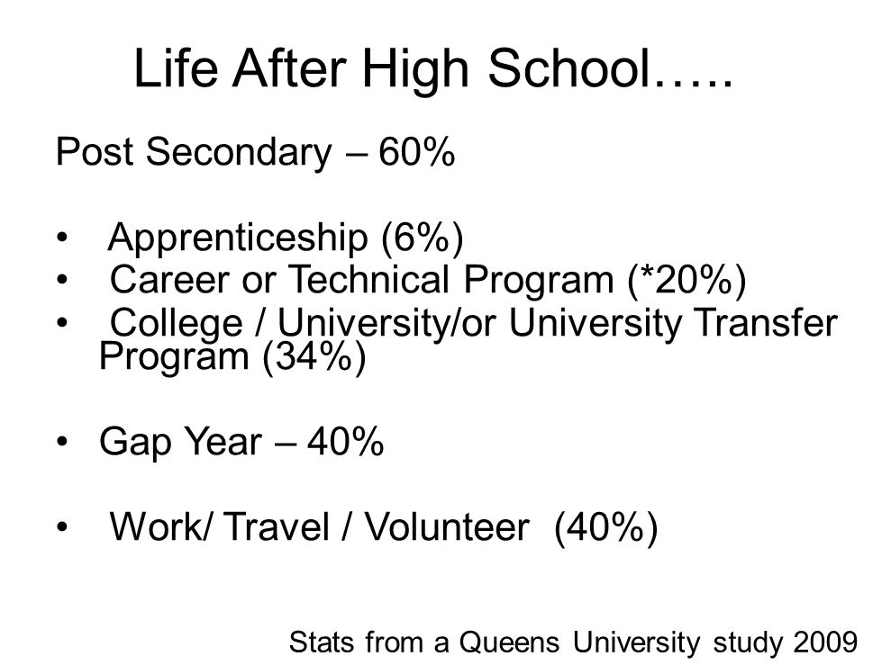 Life After High School…..