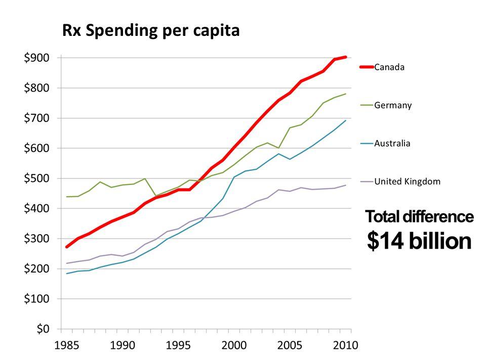 Rx Spending per capita