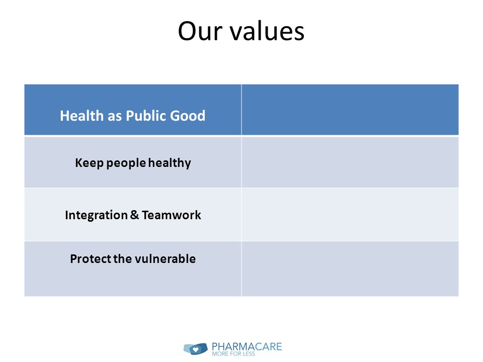 Our values Health as Public Good Keep people healthy Integration & Teamwork Protect the vulnerable