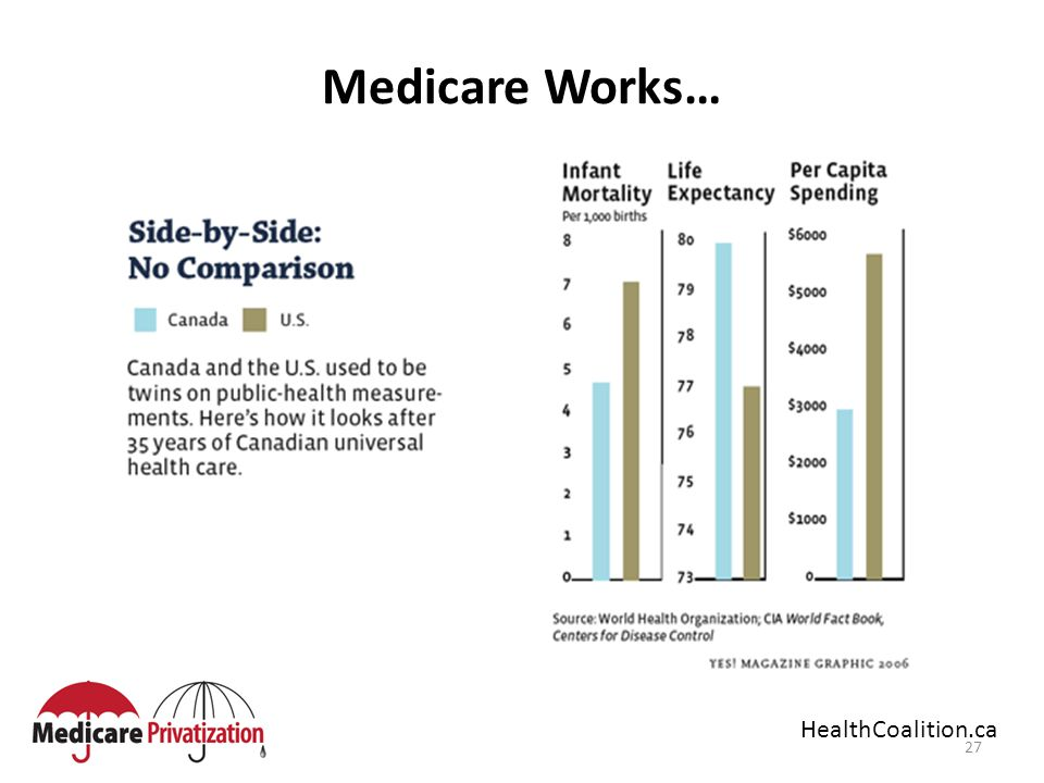27 Medicare Works… HealthCoalition.ca