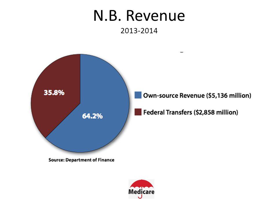 N.B. Revenue 2013-2014