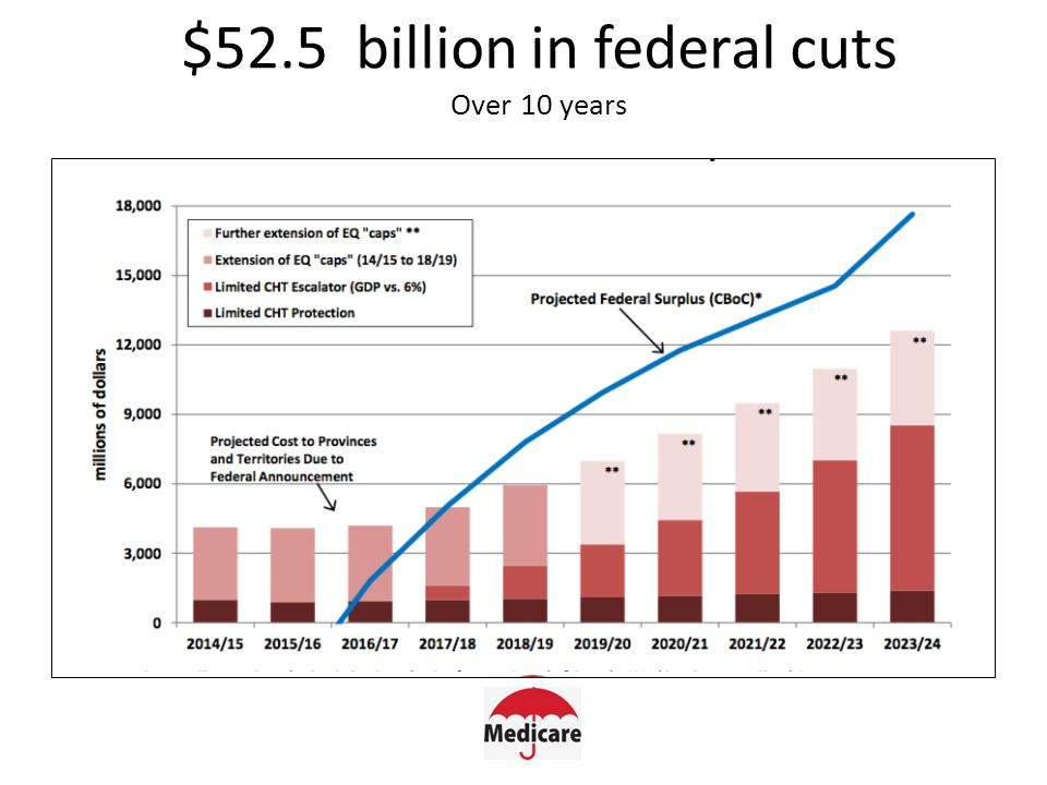 $52.5 billion in federal cuts Over 10 years