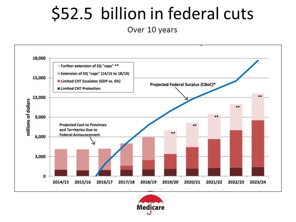 Federal cuts to N.B. Health Transfers