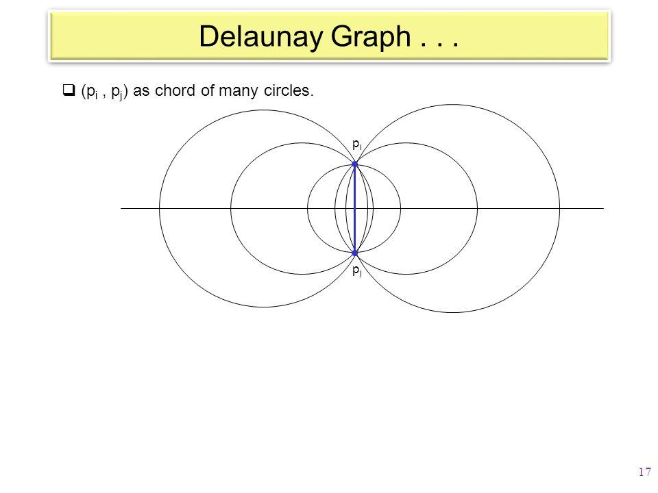 Delaunay Graph...  (p i, p j ) as chord of many circles. pjpj pipi 17