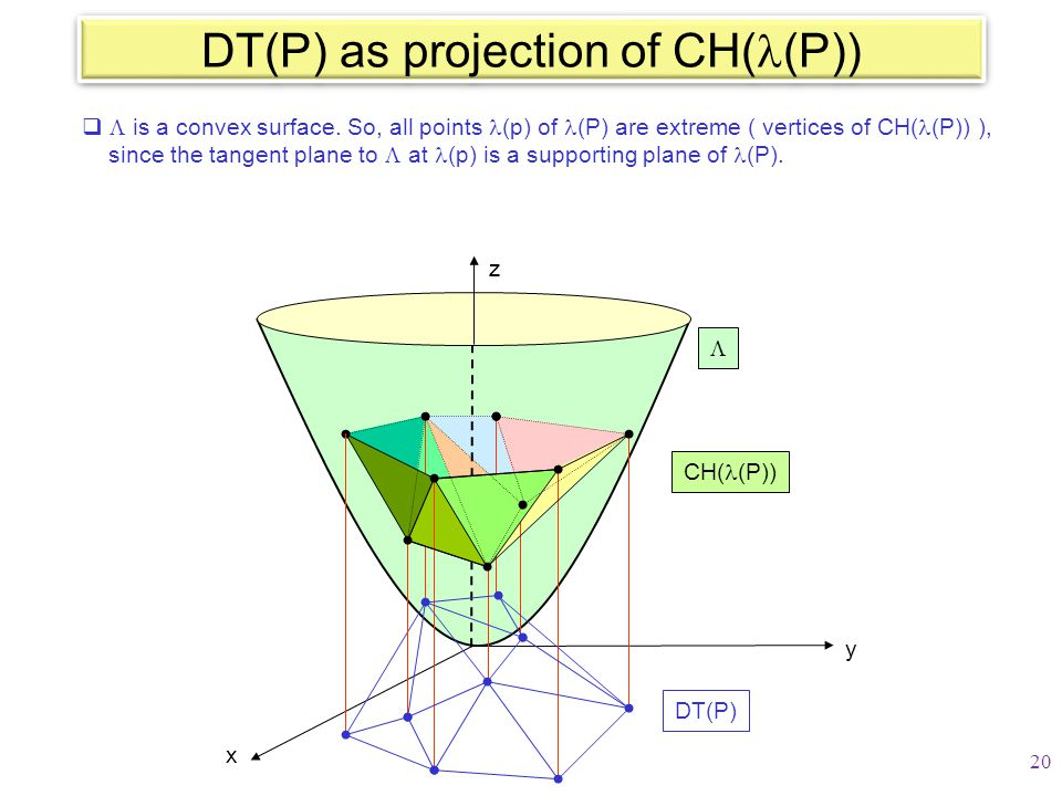 DT(P) as projection of CH( (P))   is a convex surface. So, all points (p) of (P) are extreme ( vertices of CH( (P)) ), since the tangent plane to 