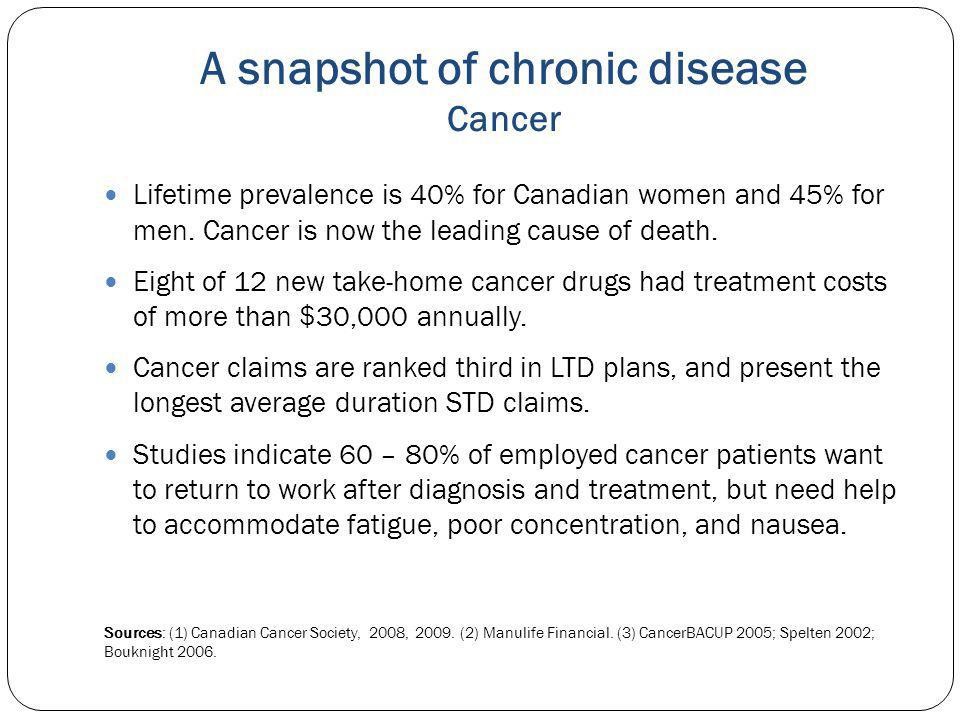 A snapshot of chronic disease Cancer Lifetime prevalence is 40% for Canadian women and 45% for men.