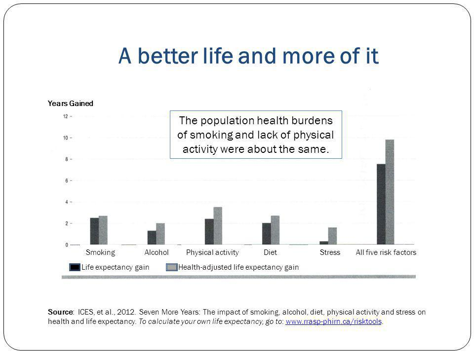 A better life and more of it Source: ICES, et al., 2012.