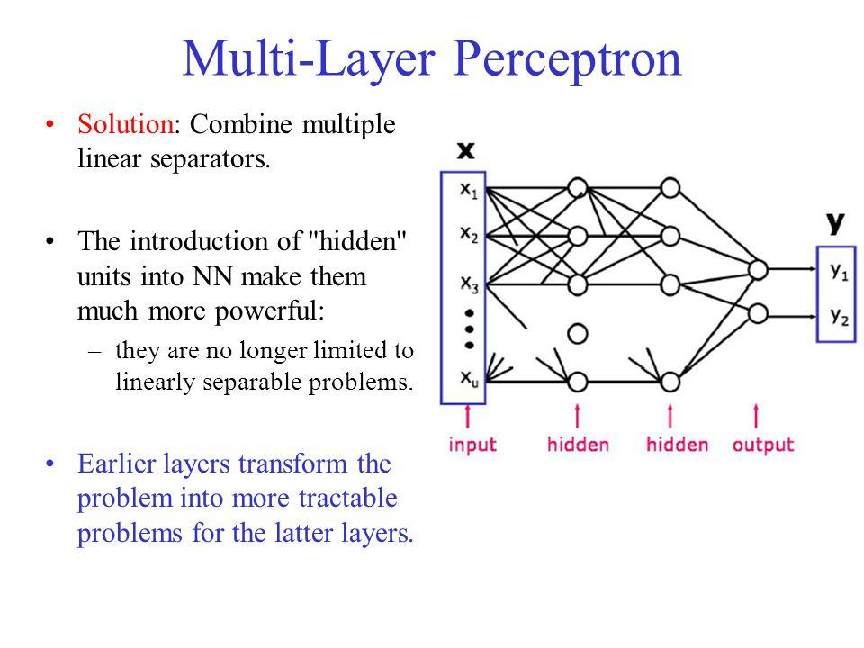 Multi-Layer Perceptron Solution: Combine multiple linear separators. The introduction of