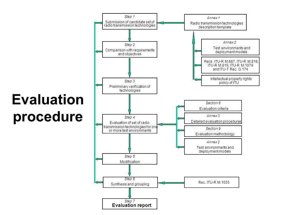 Evaluation procedure Section 6 Evaluation criteria Annex 3 Detailed evaluation procedures Section 9 Evaluation methodology Annex 2 Test environments a