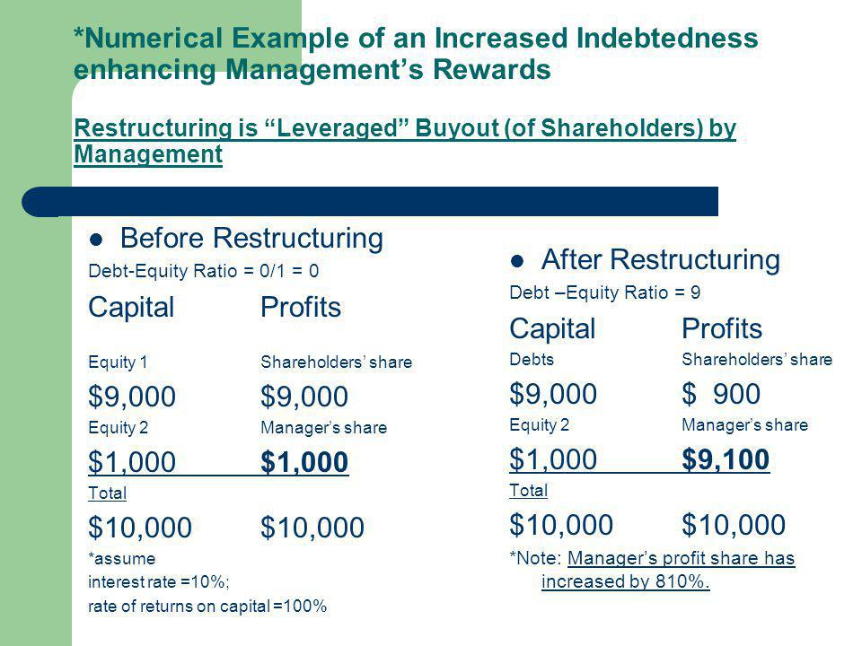 *Numerical Example of an Increased Indebtedness enhancing Management's Rewards Restructuring is Leveraged Buyout (of Shareholders) by Management Before Restructuring Debt-Equity Ratio = 0/1 = 0 CapitalProfits Equity 1Shareholders' share$9,000 Equity 2Manager's share$1,000 Total$10,000 *assume interest rate =10%; rate of returns on capital =100% After Restructuring Debt –Equity Ratio = 9 CapitalProfits DebtsShareholders' share $9,000$ 900 Equity 2Manager's share $1,000$9,100 Total$10,000 *Note: Manager's profit share has increased by 810%.