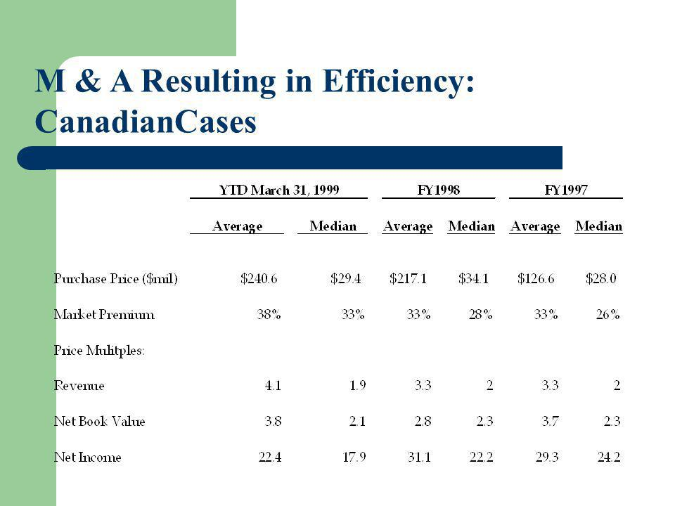 M & A Resulting in Efficiency: CanadianCases