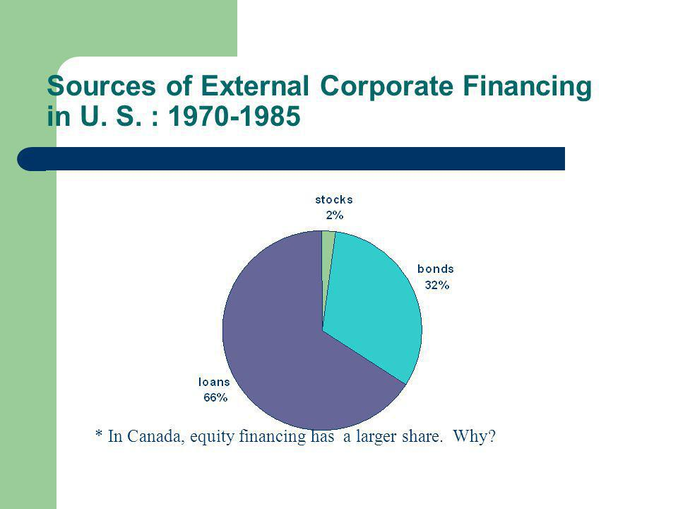 Sources of External Corporate Financing in U. S.