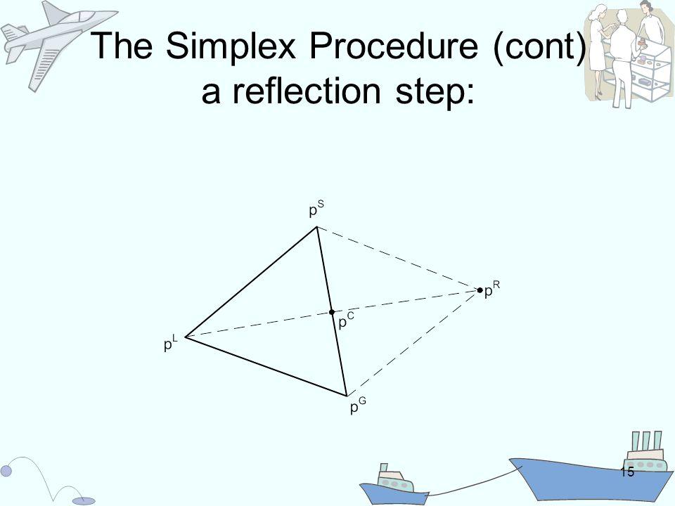 15 The Simplex Procedure (cont) a reflection step: